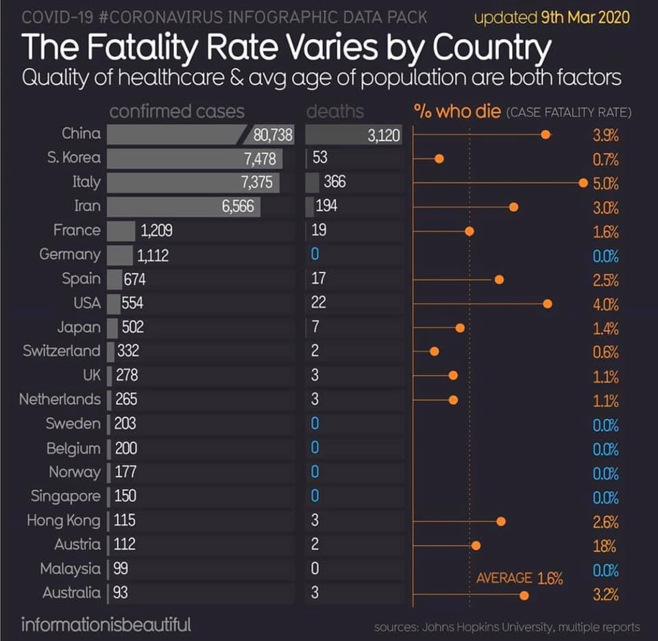 covid-19 fatality rate varies by country graph