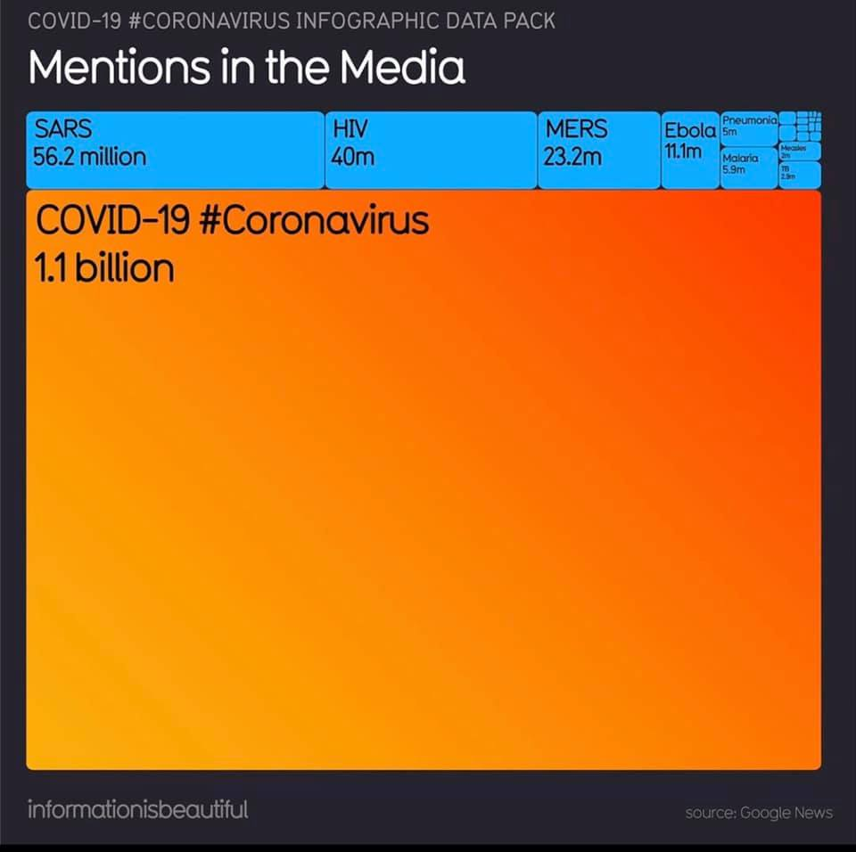 covid-19 mentions in the media graph